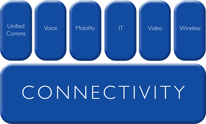 Image of 6 blue vertical oblongs in a line with Unified Comms, Voice, Mobility, IT, Video and Wireless written in each respectively. Underneath a large blue 